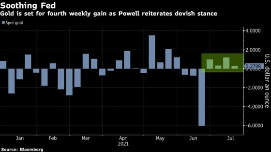 Gold Trims Fourth Weekly Gain as Powell Defends Fed Stimulus