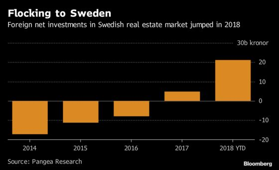 Nordic Listings Trend Shifts as Buyouts Now Outnumber IPOs