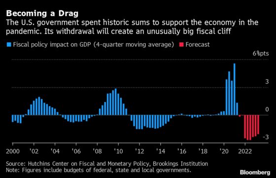 The Taper That Will Really Bite Into U.S. Growth Isn't the Fed's
