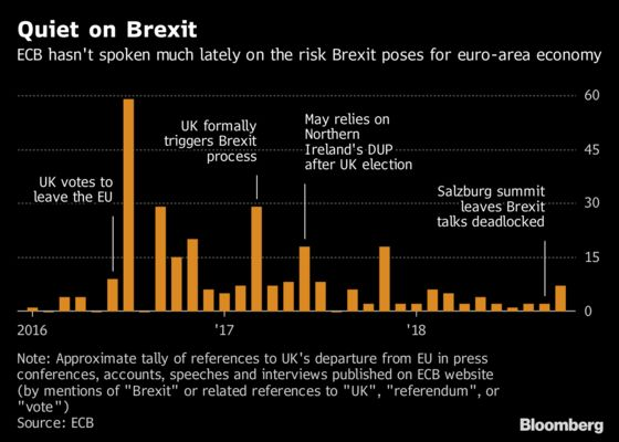 Brexit Deadlock May Make ECB Reticence on Risks Hard to Sustain