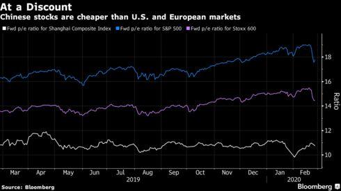 Le azioni cinesi sono più economiche dei mercati statunitensi ed europei