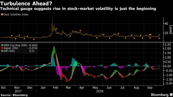 This Technical Measure Shows VIX Surge May Not Be Over: Chart