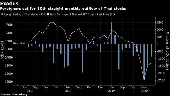 Thai Stock Market's Valuation Vaults to Record in Pandemic