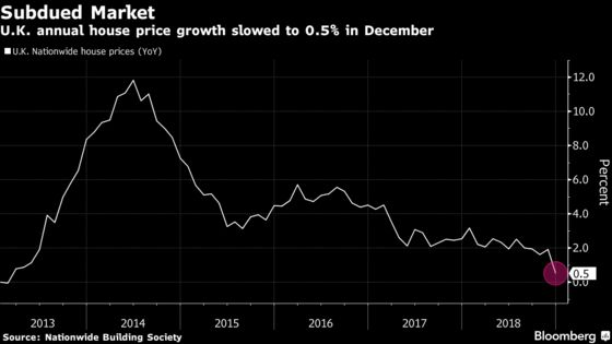 U.K. House Price Growth Slows to Five-Year Low, Nationwide Says