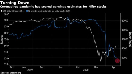 Indian Firms Face Prolonged Earnings Downgrades After Lockdown