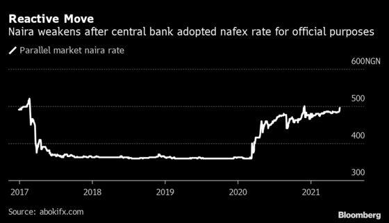 Nigeria's Naira Weakens in Parallel Market After Devaluation