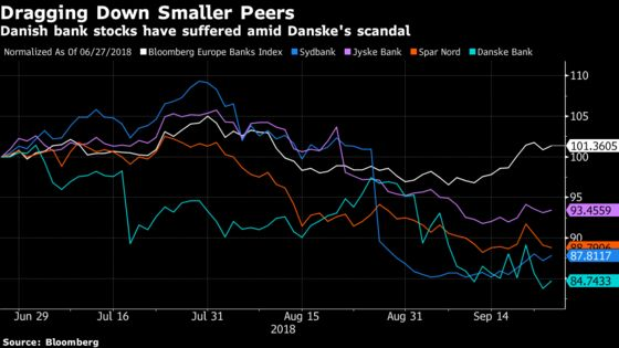 Danske's Laundering Scandal Drags Down Smaller Danish Banks