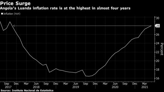 Angola Hikes Key Rate to Record High to Contain Inflation