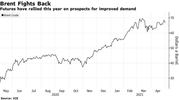 Futures have rallied this year on prospects for improved demand
