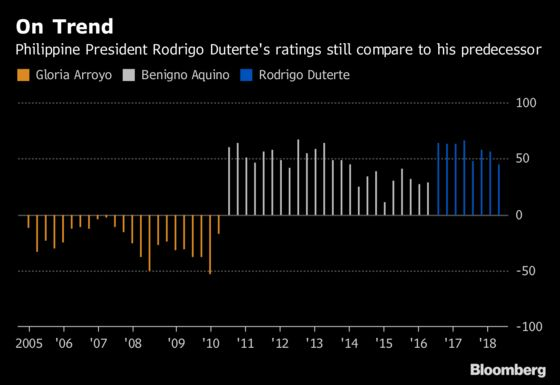 Duterte's Popularity Takes Hit Amid Inflation, Attacks on Church