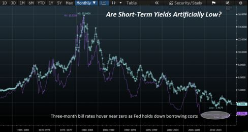 Yields on 3-month bills compared with 10-year Treasuries