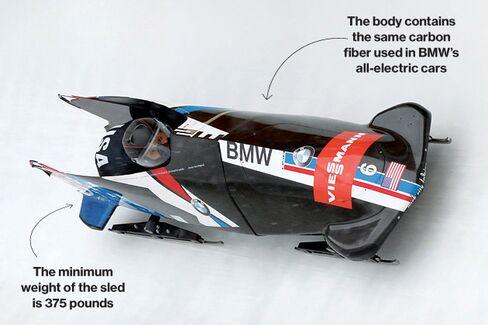 BMW's Bid for Olympic Gold at Sochi