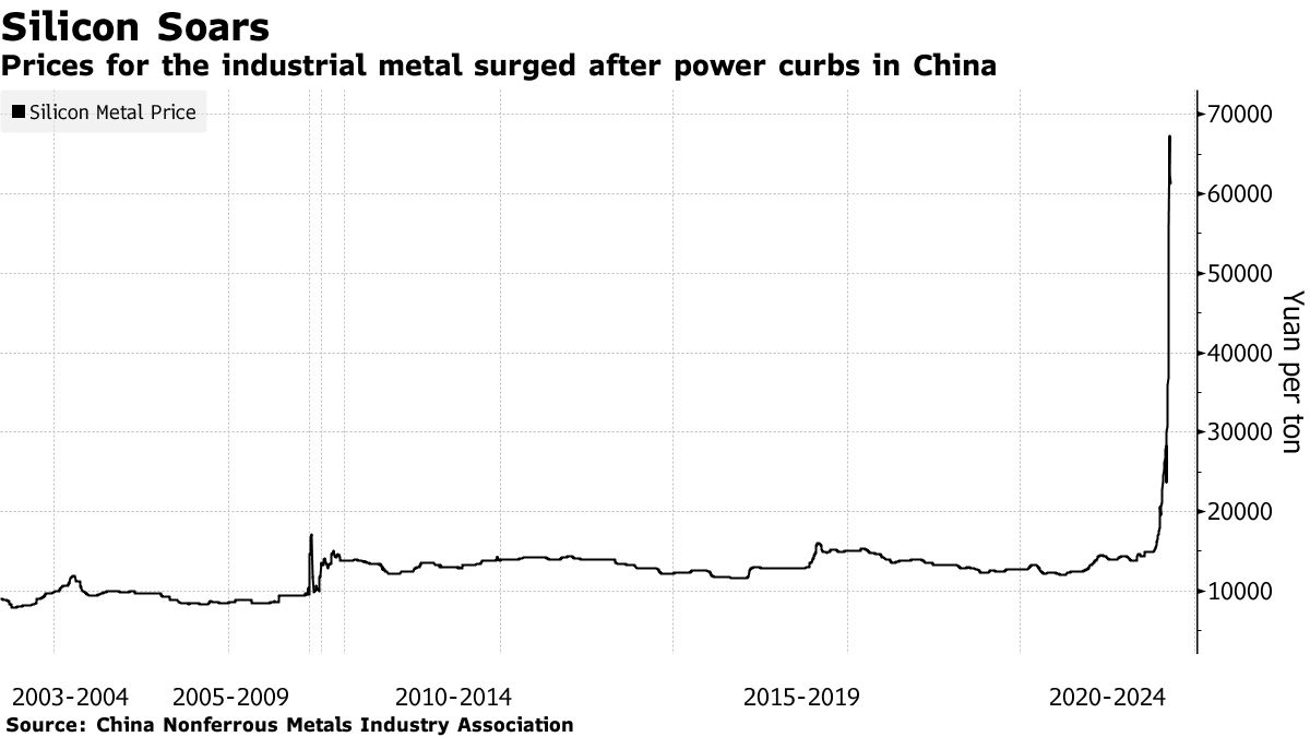 Prices for the industrial metal surged after power curbs in China