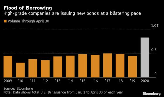 Deluge of Debt Is Making Corporate America Riskier for Investors