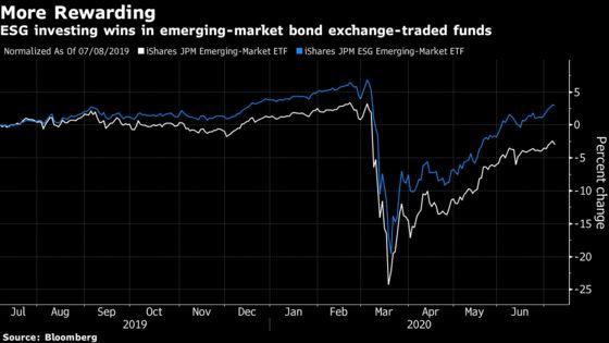 Virus Spurs Emerging Market Investors to Seek Returns in ESG