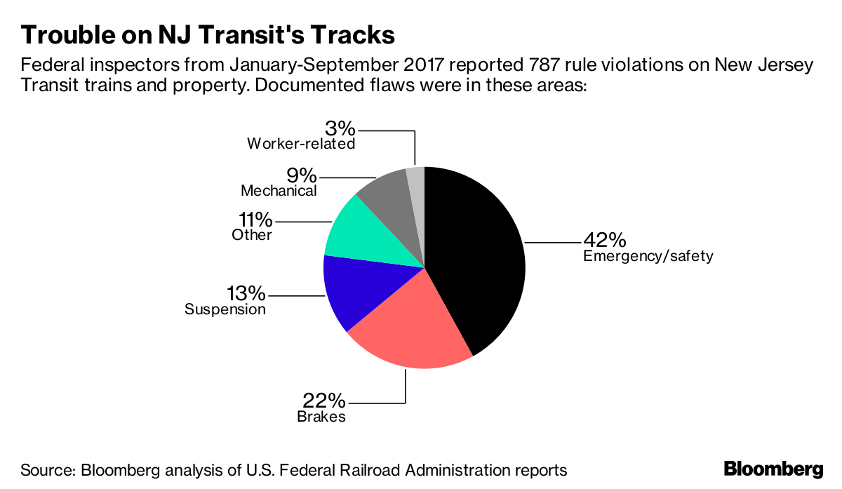 Nj Transits Hidden Danger Bad Brakes Bare Wires Rotten Parts Wiring Installation Coastal Source Bloomberg Analysis Of Us Federal Railroad Administration Reports