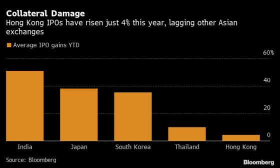 Crackdown Makes Hong Kong IPOs Among Worst Performers in Asia