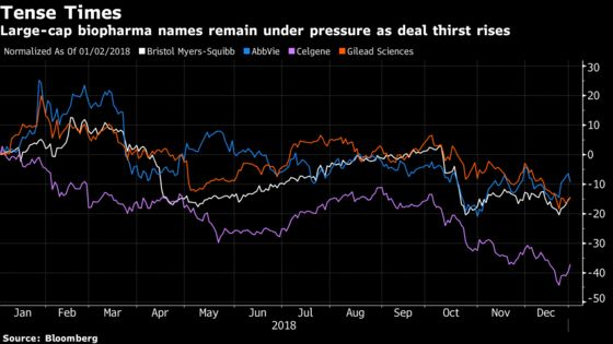 These Drugmakers May Be Next to Make an M&A Splash in 2019