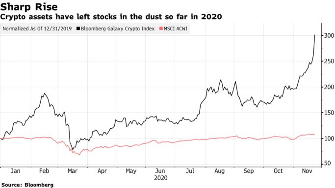 Crypto assets have left stocks in the dust so far in 2020