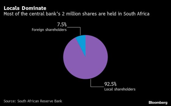 Charts Show Africa's Set for Higher Interest Rates