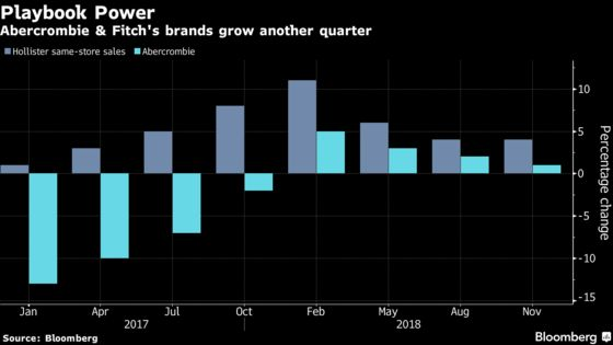 Abercrombie & Fitch Shares Soar asSales Beat Expectations