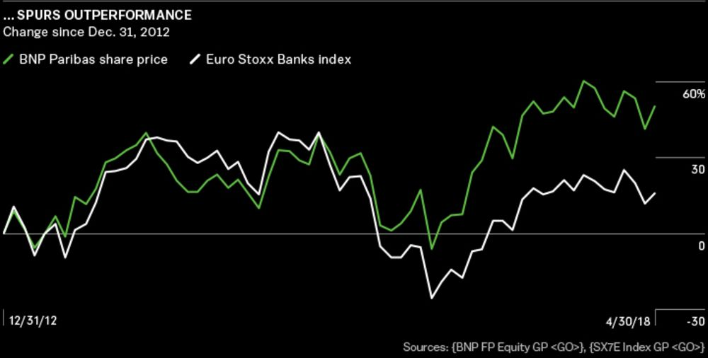 The JPMorgan of Europe? French Giant BNP Paribas Is on a Roll