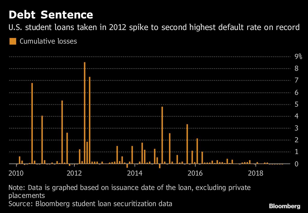 Nyc Doe 2014-2019 Calendar U.S. Student Loan Debt Sets Record, Doubling Since Recession