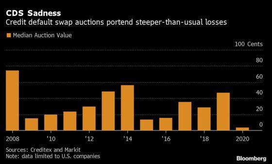 Bond Defaults Deliver 99% Losses in New Era of U.S. Bankruptcies