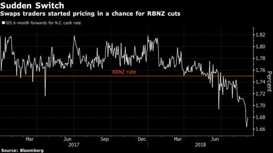 Rate-Cut Bets Jump in New Zealand as Business Confidence Falls