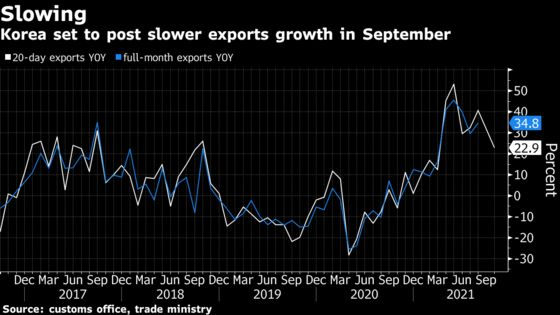 Korea's Exports Set to Slow in September, Early Data Show