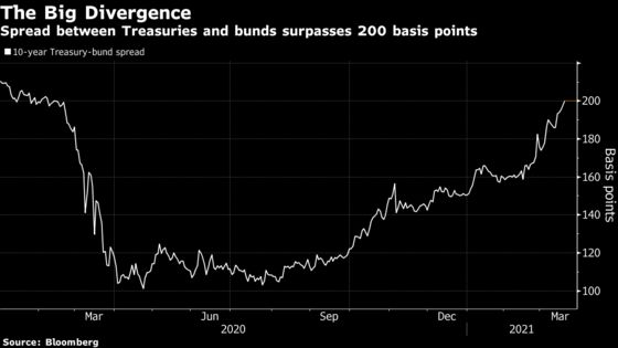Treasury Yields Top 1.75% After Powell Spurs Bets on Inflation