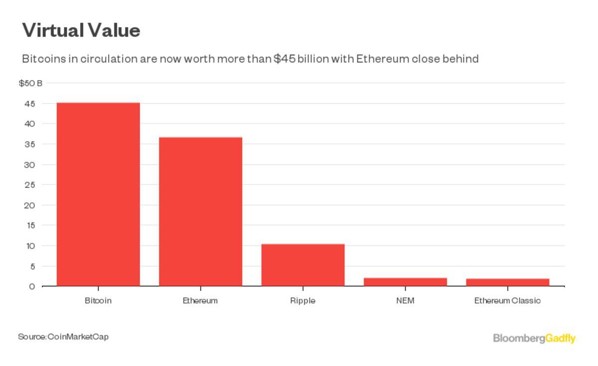 Best Cryptocurrency Mining Rig Maximum Ethereum Circulation
