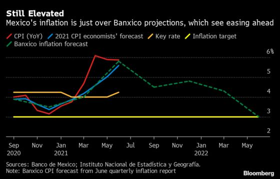 AMLO's Banxico Pick Sounds Dovish Note on Inflation Outlook