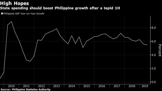 Philippines Planning Minister Sees 6% Growth, More Policy Easing