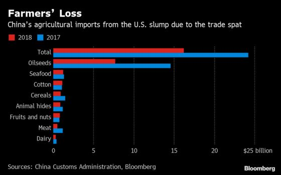U.S. Farmers Fear Trump's Assault on WTO Hurts Them
