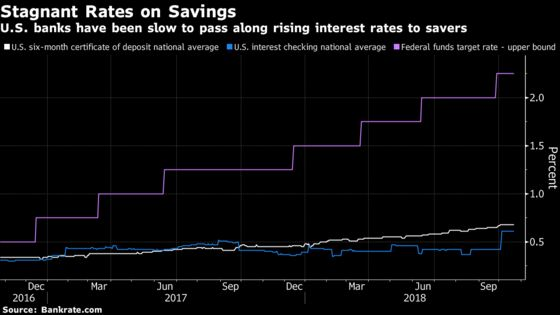 The Fed Likes Safe Banks. It's Not So Sure About This One Though