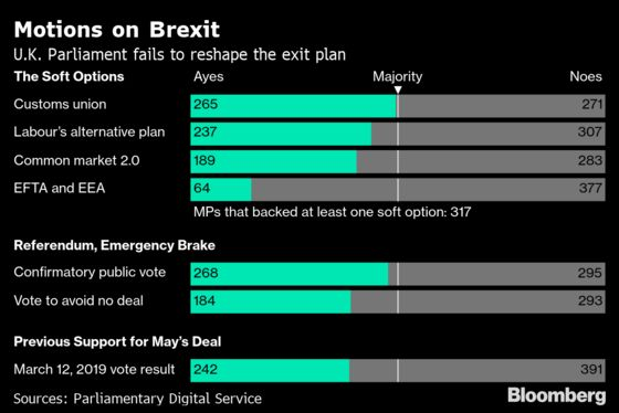 U.K. Edges Closer to Election After May's Brexit Deal Defeat