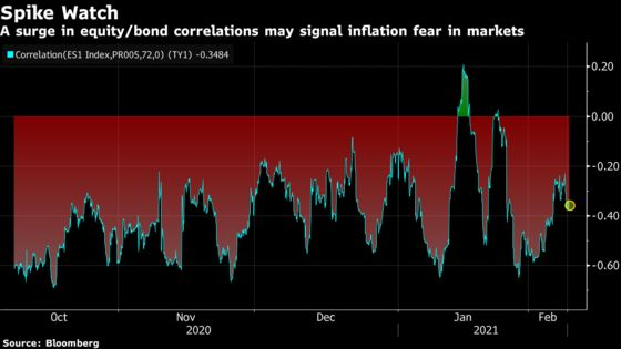 JPMorgan Team Watching for Signs Inflation Is Riling Traders