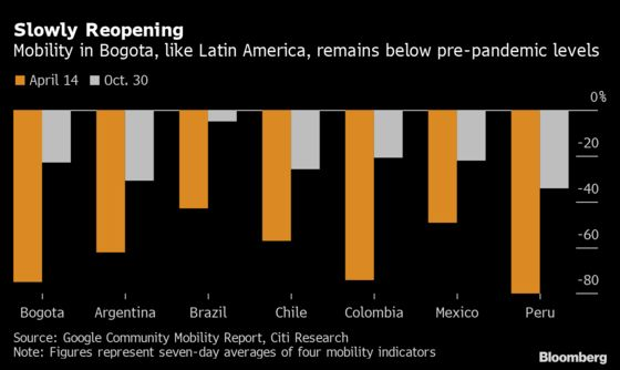 Colombian Capital Pivots to Debt Markets for Big-Ticket Projects