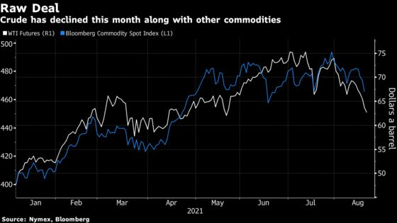 Oil Caps Longest Run of Losses Since 2019 on Fed Tapering Signal
