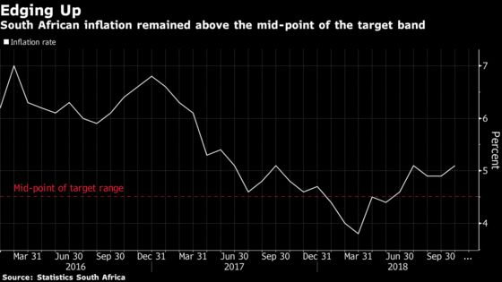 South Africa Inflation Breaches 5% in October as Fuel Surges