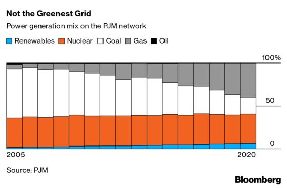 The Biggest U.S. Electrical Grid Braces for Green Energy