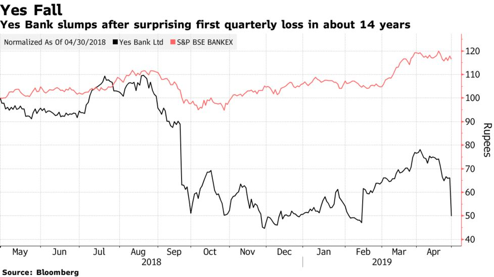 India's Yes Bank slumps 30 percent after surprise quarterly loss