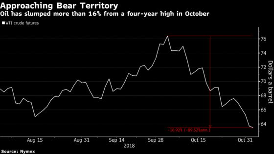 Oil Caps Worst Week Since February as Iran Supply Fears Subside