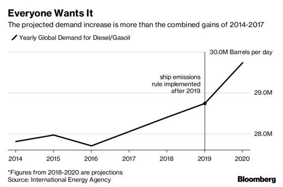'We Bleed Diesel:' Truckers Nearing Worst Price Shock Since 2008