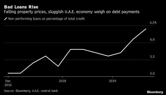 U.A.E. Banks' Bad Loans at 5-Year High as Property Slumps: Chart