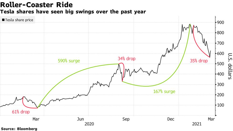 株価 リアルタイム テスラ テスラの株価は過大評価されている(Forbes JAPAN)