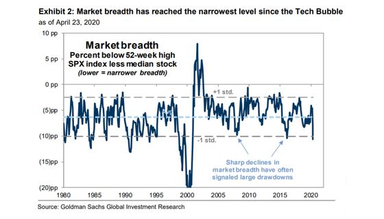 Goldman Says Narrow Breadth in S&P 500 a Bad Sign for Stocks