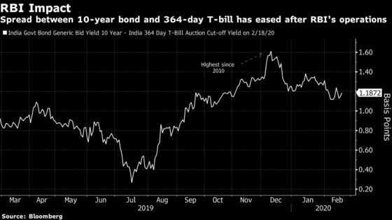 After Taming Yields, RBI May Take Another Leaf From ECB
