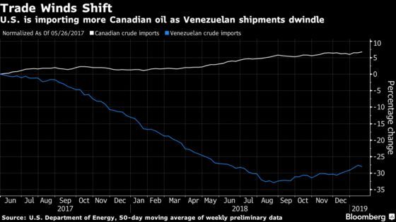 Venezuela Oil Woes Add Urgency to Canadian Pipeline, Rail Plans